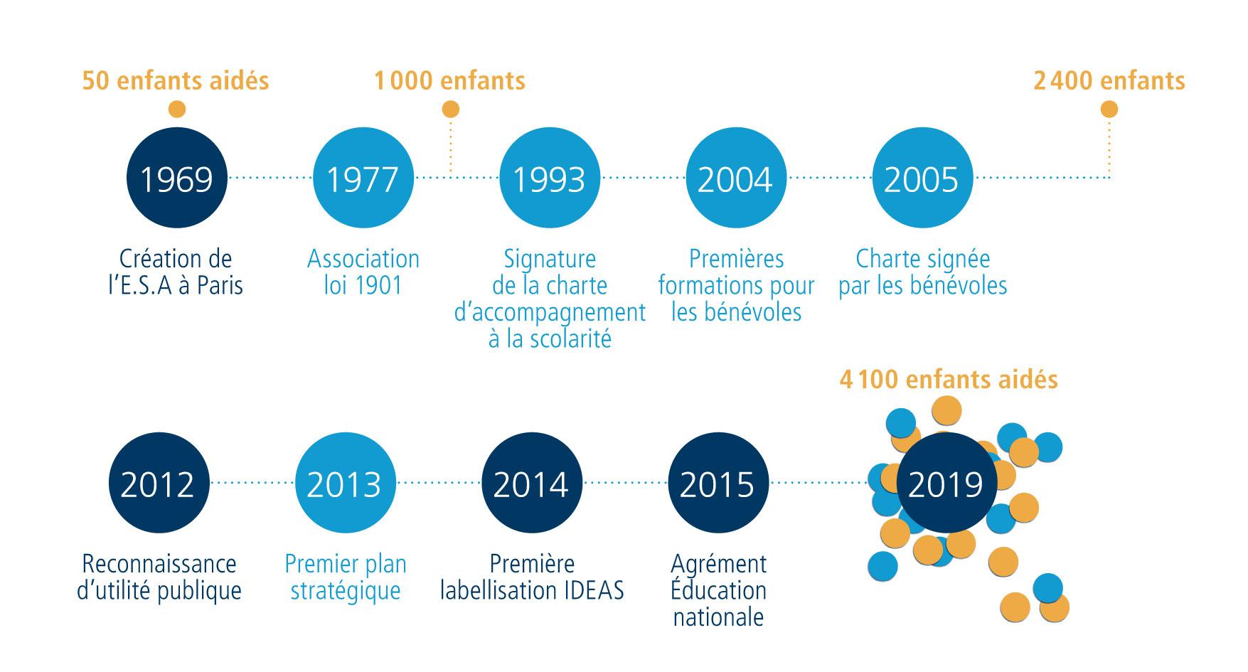 Dates-clés de l'ESA-2012-2019
