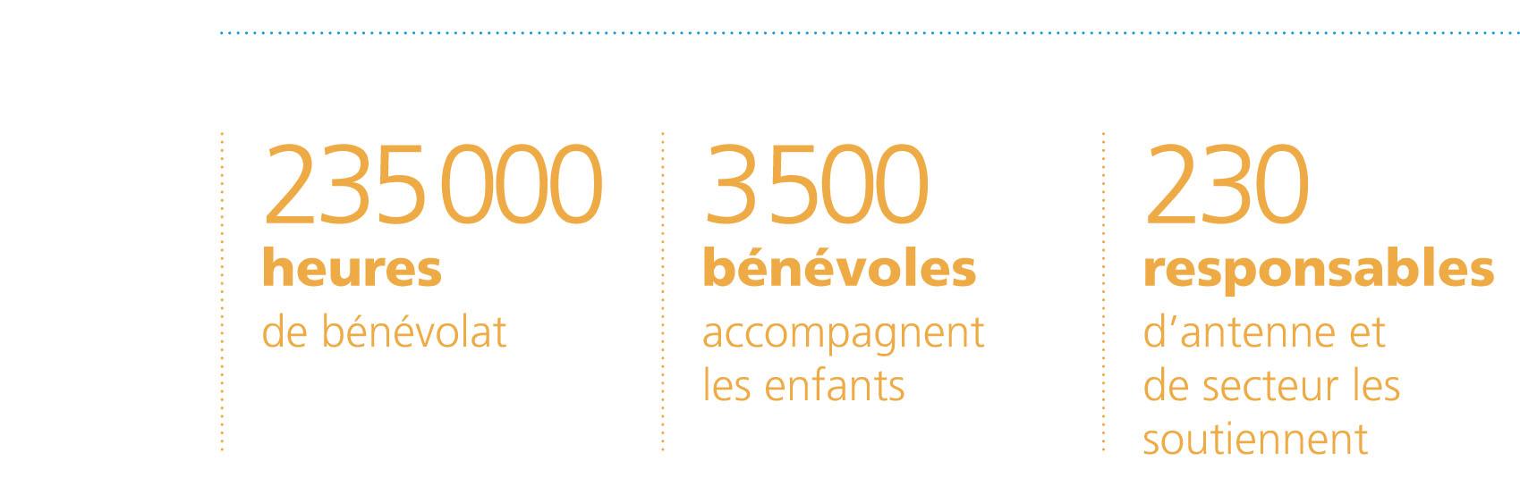 Nombre de bénévoles, heures et nombre d'antennes 2019