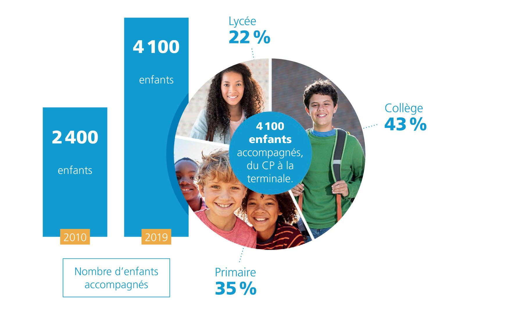 Graphique - Nombre d'enfants accompagnés par l'ESA en 2018-2019
